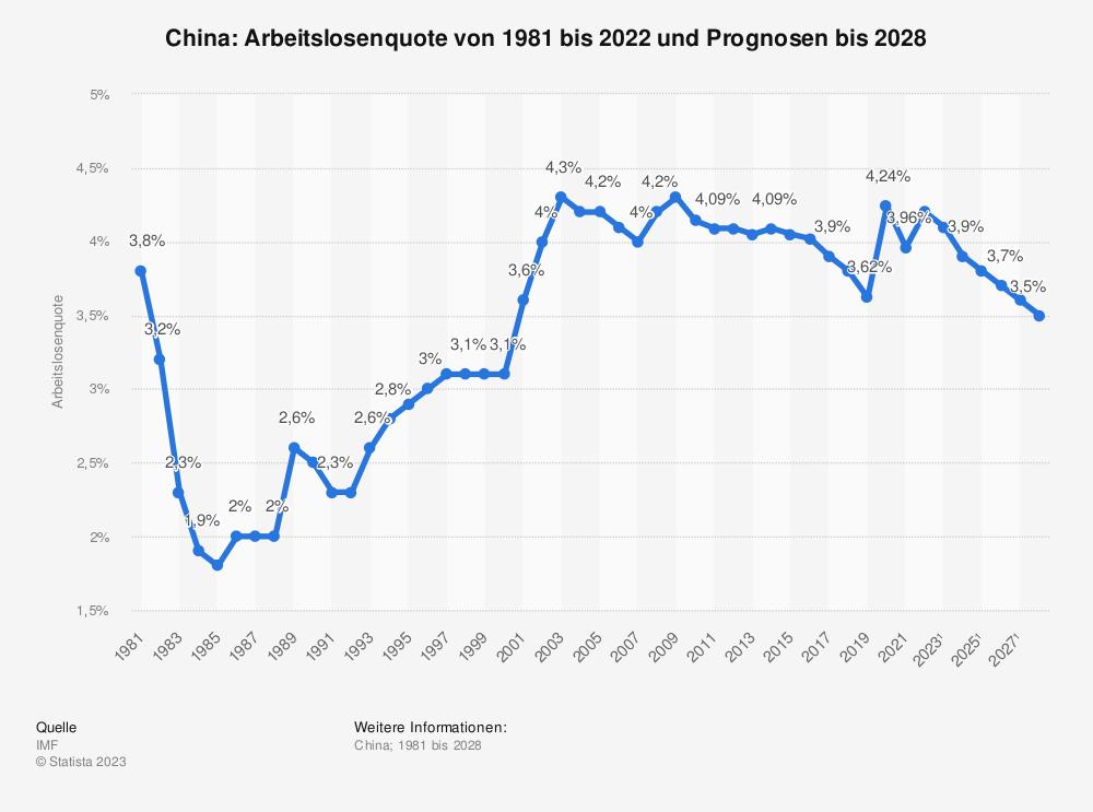 Statistik: China: Arbeitslosenquote von 1980 bis 2018 und Prognosen bis 2021 | Statista