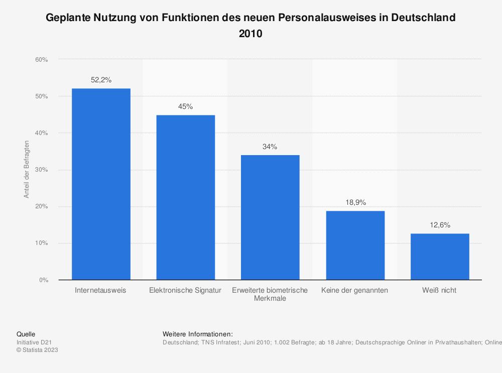 Statistik: Geplante Nutzung von Funktionen des neuen Personalausweises in Deutschland 2010 | Statista