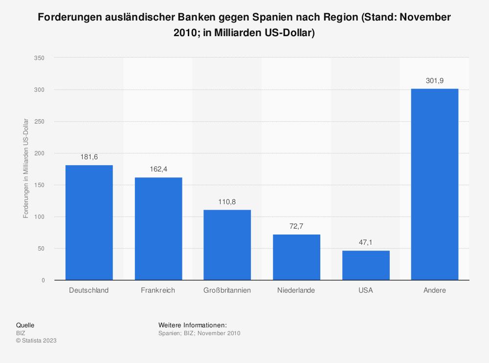 Statistik: Forderungen ausländischer Banken gegen Spanien nach Region (Stand: November 2010; in Milliarden US-Dollar) | Statista