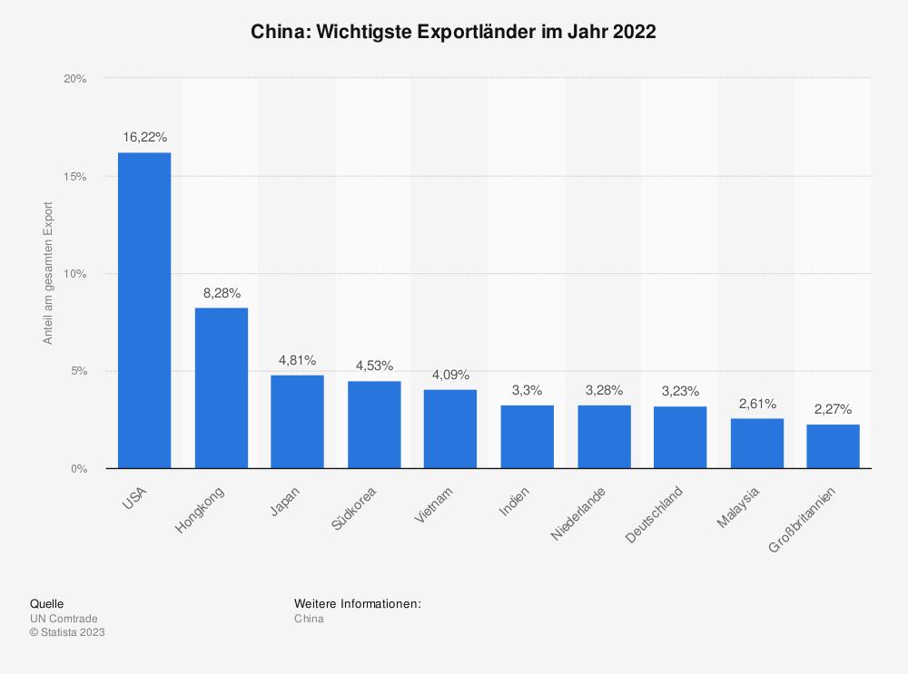 Statistik: China: Wichtigste Exportländer im Jahr 2017 | Statista