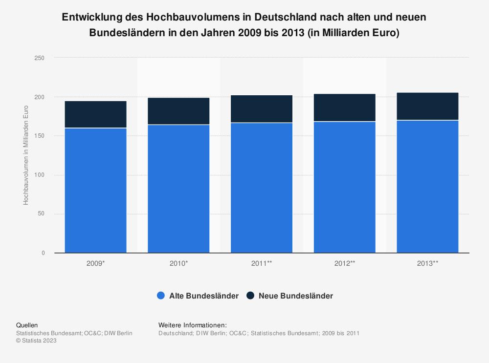 Statistik: Entwicklung des Hochbauvolumens in Deutschland nach alten und neuen Bundesländern in den Jahren 2009 bis 2013 (in Milliarden Euro) | Statista