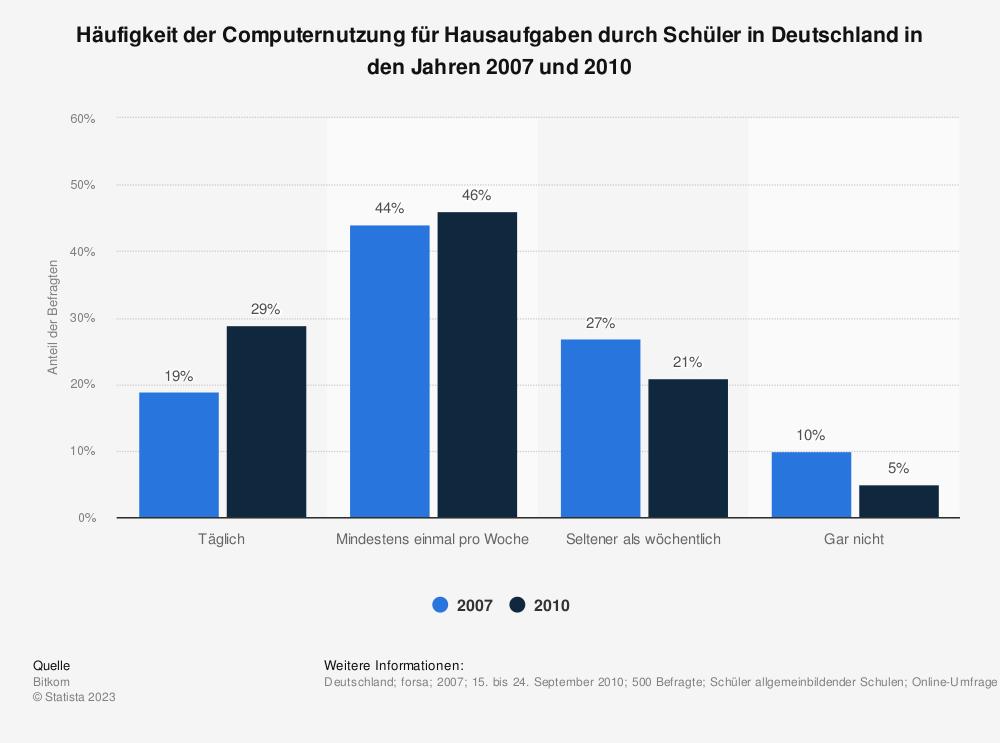 Statistik: Häufigkeit der Computernutzung für Hausaufgaben durch Schüler in Deutschland in den Jahren 2007 und 2010 | Statista