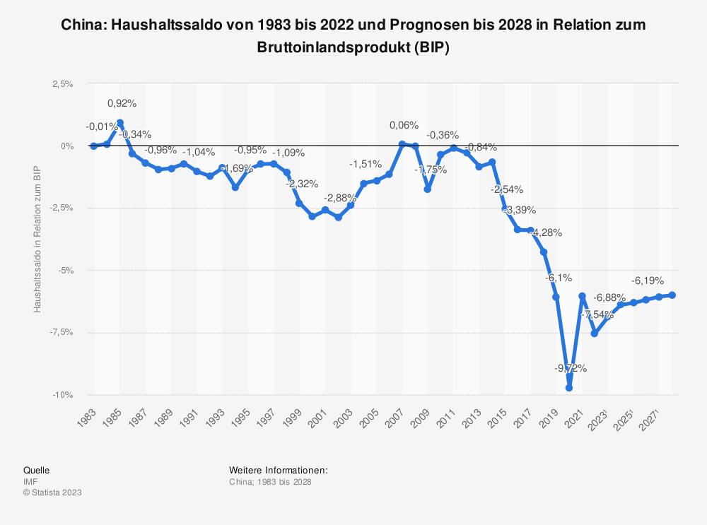 Statistik: China: Haushaltssaldo von 1982 bis 2019 und Prognosen bis 2026 in Relation zum Bruttoinlandsprodukt (BIP) | Statista