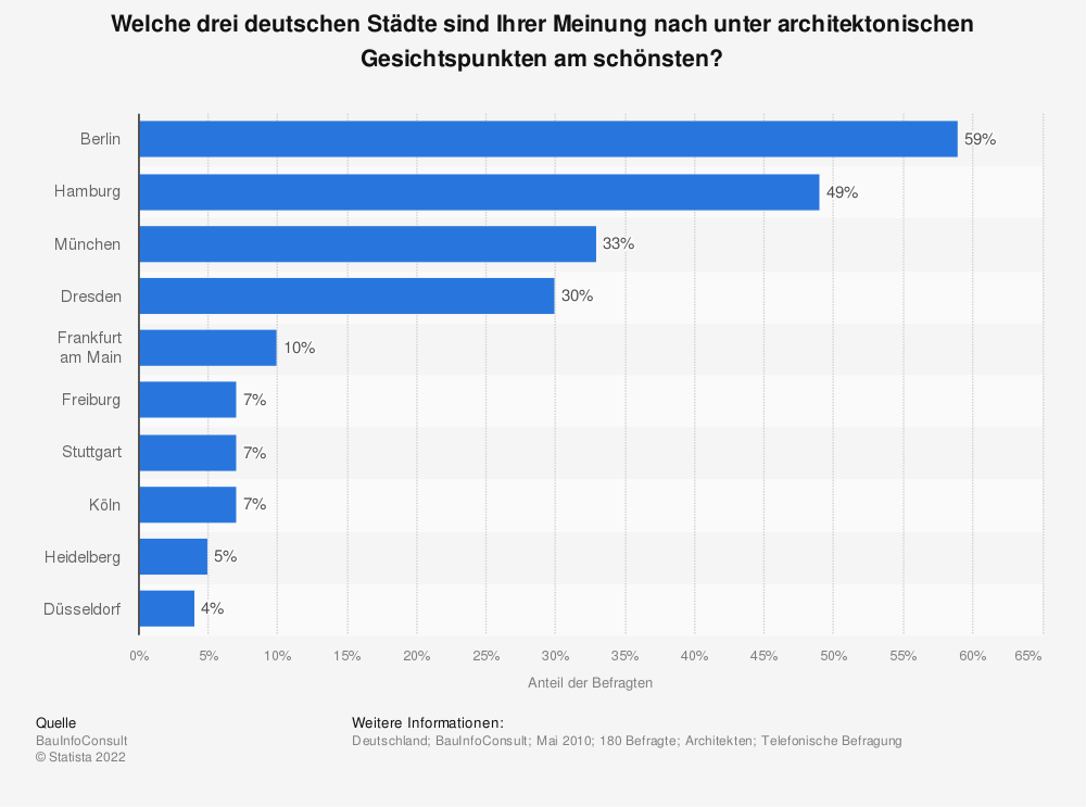 Statistik: Welche drei deutschen Städte sind Ihrer Meinung nach unter architektonischen Gesichtspunkten am schönsten? | Statista