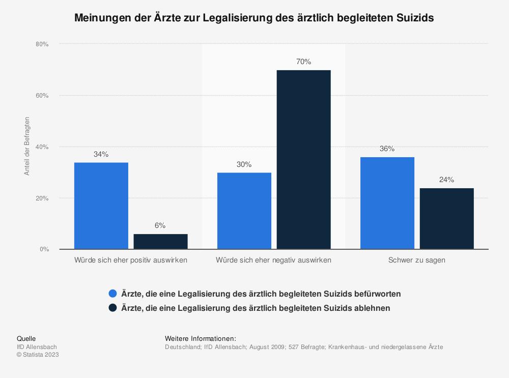 Statistik: Meinungen der Ärzte zur Legalisierung des ärztlich begleiteten Suizids  | Statista