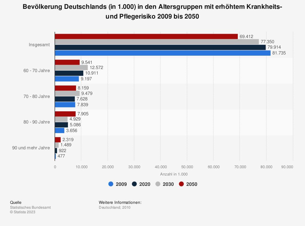 Statistik: Bevölkerung Deutschlands (in 1.000) in den Altersgruppen mit erhöhtem Krankheits- und Pflegerisiko 2009 bis 2050 | Statista
