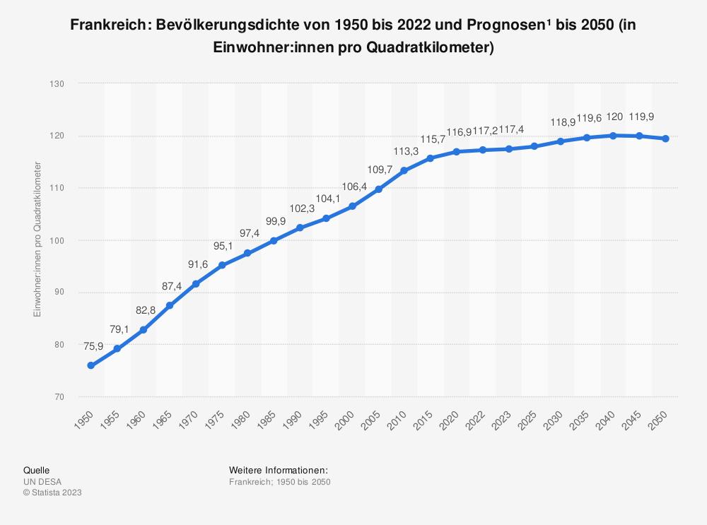 Statistik: Frankreich: Bevölkerungsdichte von 2004 bis 2014 (in Einwohner pro Quadratkilometer) | Statista