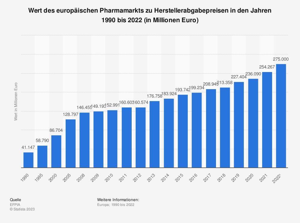 Statistik: Wert des europäischen Pharmamarkts zu Herstellerabgabepreisen in den Jahren 1990 bis 2019 (in Millionen Euro) | Statista