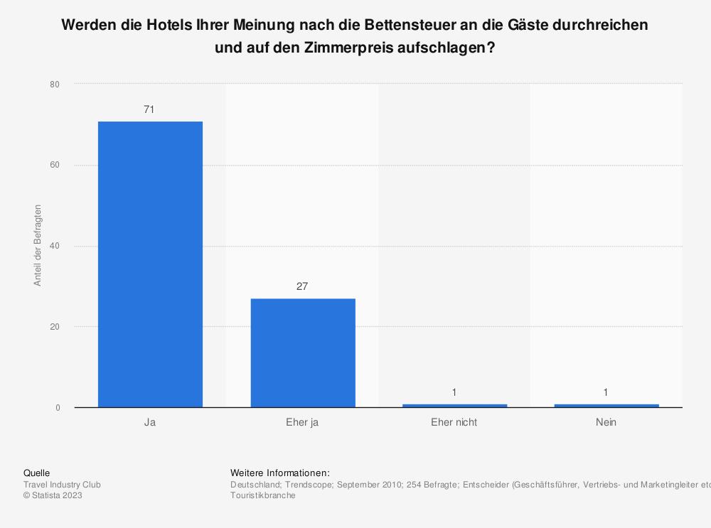 Statistik: Werden die Hotels Ihrer Meinung nach die Bettensteuer an die Gäste durchreichen und auf den Zimmerpreis aufschlagen? | Statista