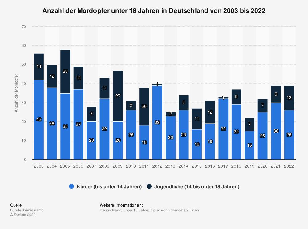 Statistik: Anzahl der Mordopfer unter 18 Jahren in Deutschland von 2000 bis 2017 | Statista