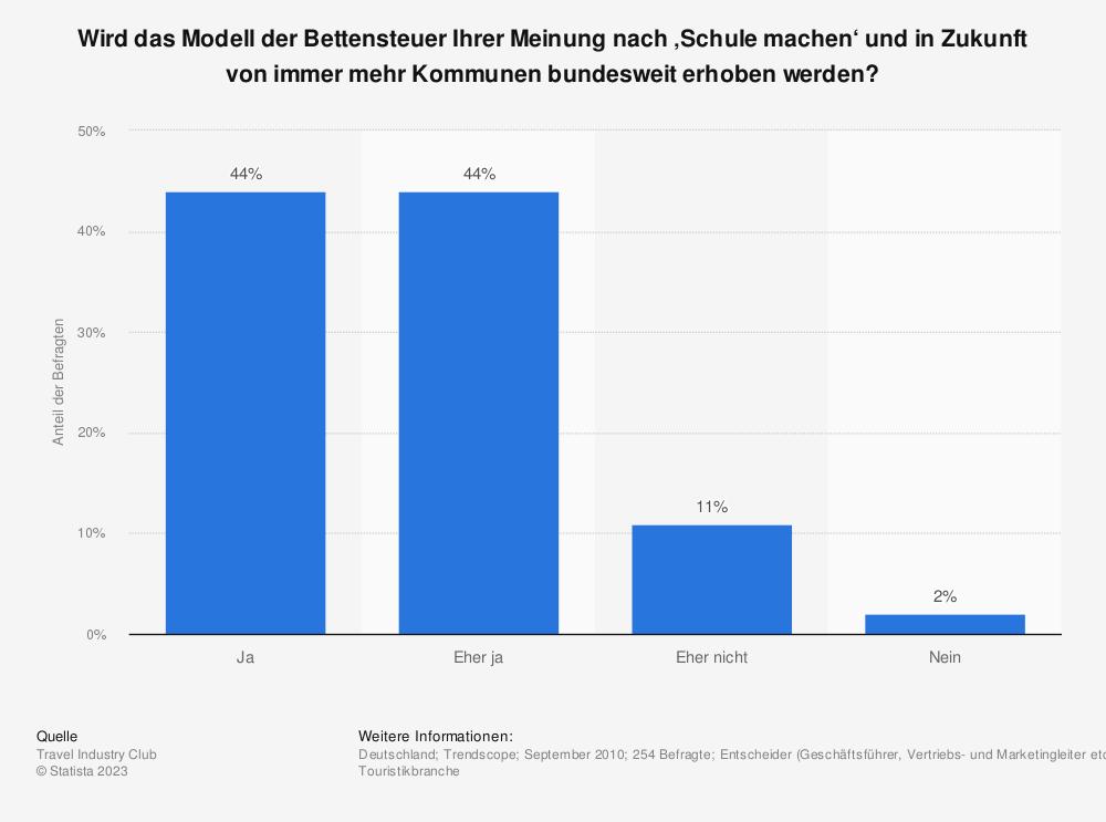 Statistik: Wird das Modell der Bettensteuer Ihrer Meinung nach 'Schule machen' und in Zukunft von immer mehr Kommunen bundesweit erhoben werden? | Statista