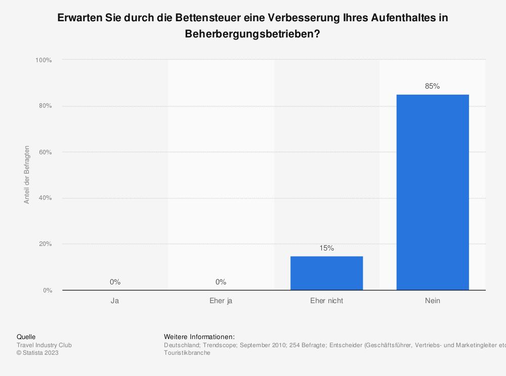 Statistik: Erwarten Sie durch die Bettensteuer eine Verbesserung Ihres Aufenthaltes in Beherbergungsbetrieben? | Statista