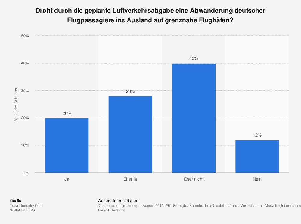 Statistik: Droht durch die geplante Luftverkehrsabgabe eine Abwanderung deutscher Flugpassagiere ins Ausland auf grenznahe Flughäfen? | Statista