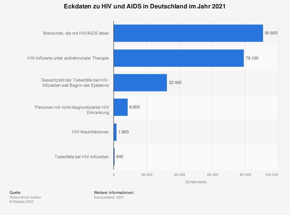 Statistik: Eckdaten zu HIV und AIDS in Deutschland im Jahr 2018 | Statista