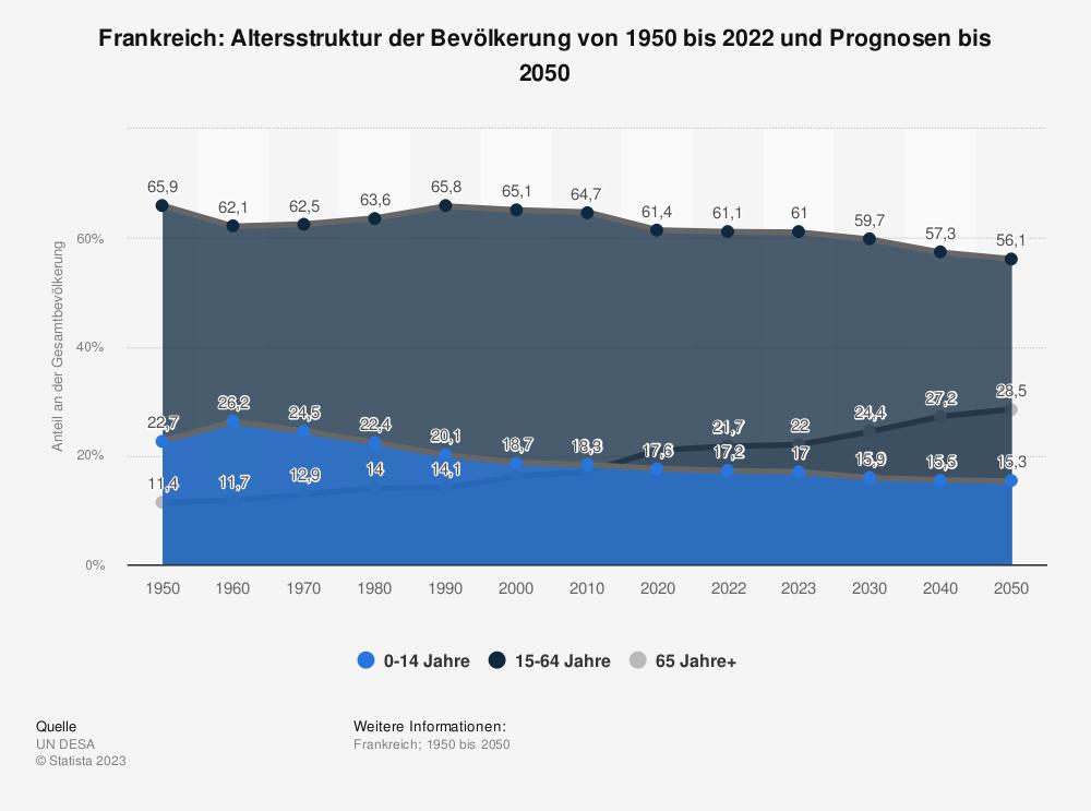 Statistik: Frankreich: Altersstruktur von 2007 bis 2017 | Statista