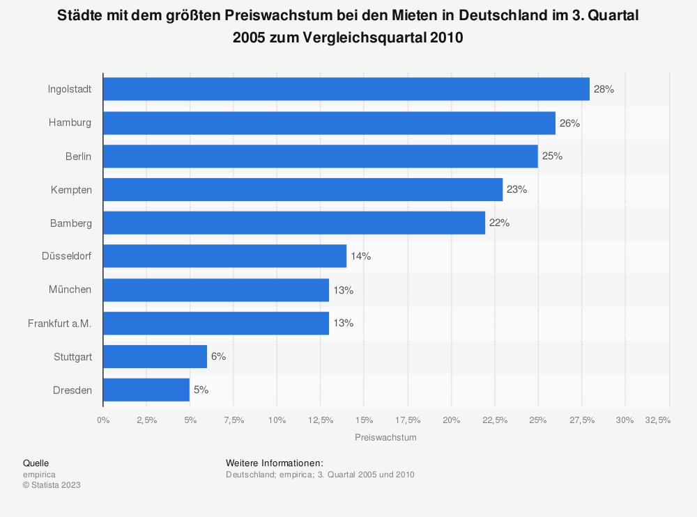Statistik: Städte mit dem größten Preiswachstum bei den Mieten in Deutschland im 3. Quartal 2005 zum Vergleichsquartal 2010 | Statista