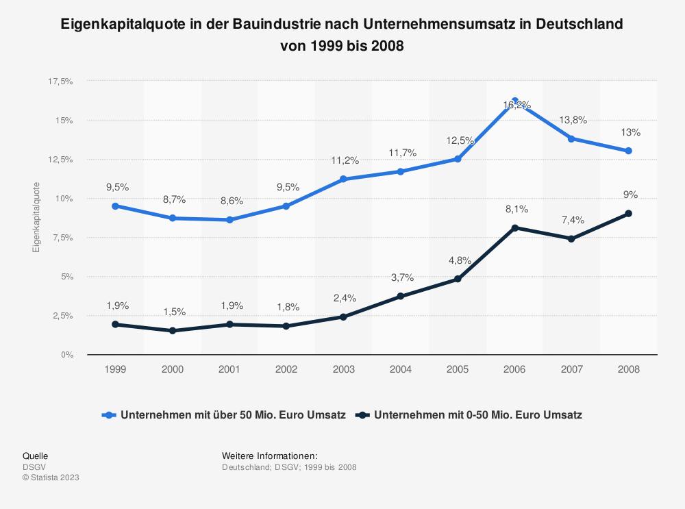 Statistik: Eigenkapitalquote in der Bauindustrie nach Unternehmensumsatz in Deutschland von 1999 bis 2008 | Statista