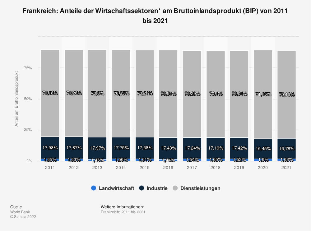 Statistik: Frankreich: Anteile der Wirtschaftssektoren* am Bruttoinlandsprodukt (BIP) von 2007 bis 2017 | Statista