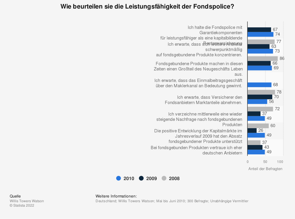 Statistik: Wie beurteilen sie die Leistungsfähigkeit der Fondspolice? | Statista