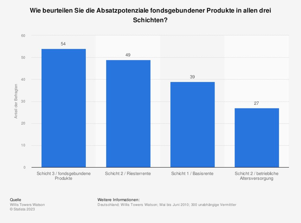 Statistik: Wie beurteilen Sie die Absatzpotenziale fondsgebundener Produkte in allen drei Schichten? | Statista