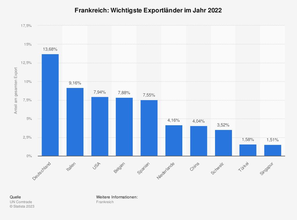 Statistik: Frankreich: Wichtigste Exportländer im Jahr 2017 | Statista