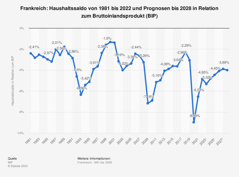 Statistik: Frankreich: Haushaltssaldo von 1980 bis 2019 und Prognosen bis 2025 in Relation zum Bruttoinlandsprodukt (BIP) | Statista