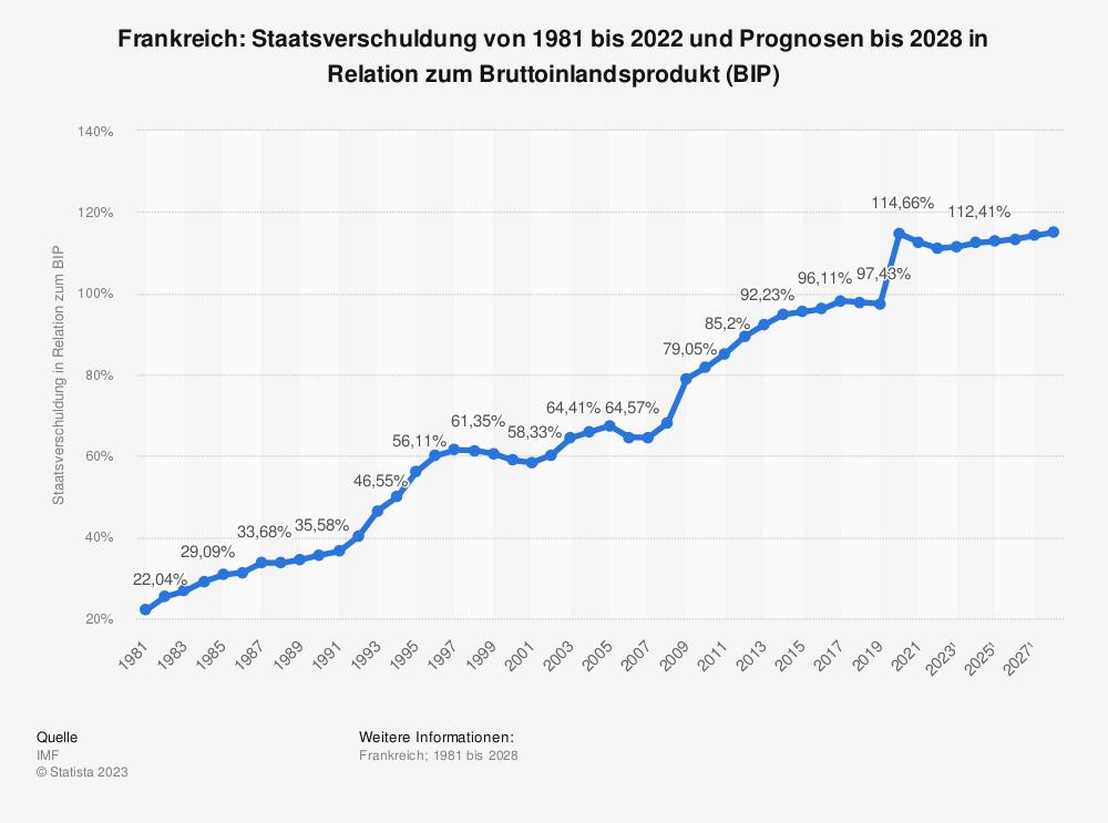 Statistik: Frankreich: Staatsverschuldung von 1980 bis 2019 und Prognosen bis 2025 in Relation zum Bruttoinlandsprodukt (BIP) | Statista