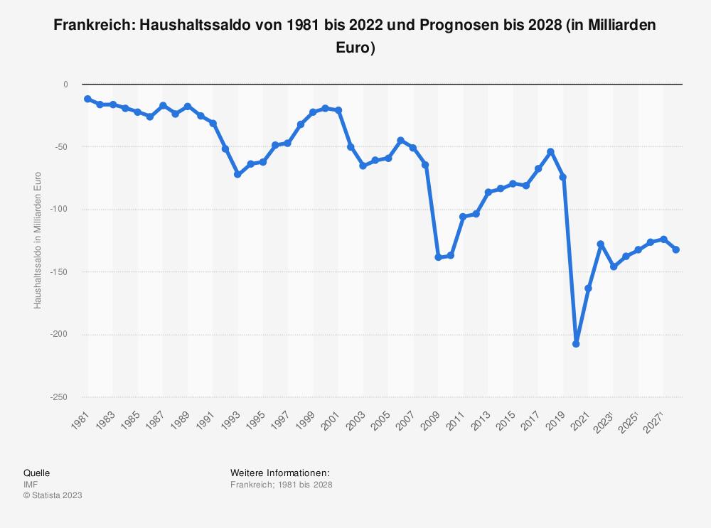 Statistik: Frankreich: Haushaltssaldo von 1980 bis 2019 und Prognosen bis 2025 (in Milliarden Euro) | Statista