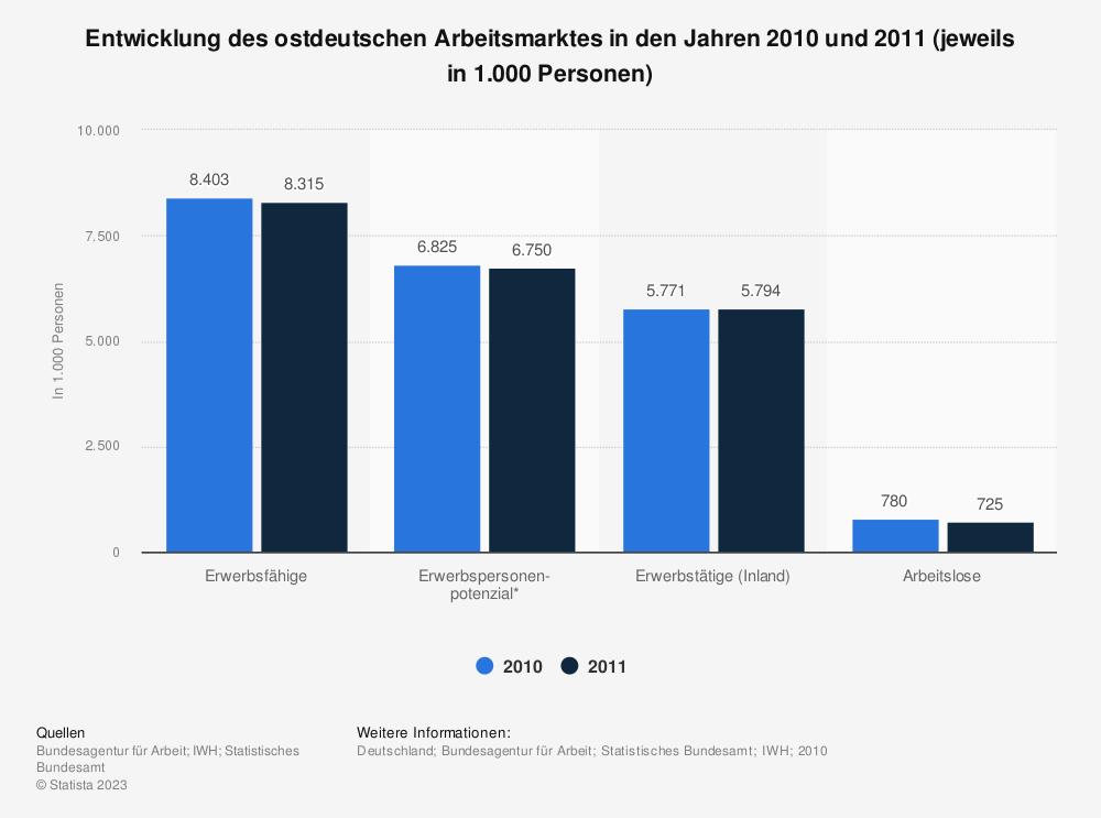 Statistik: Entwicklung des ostdeutschen Arbeitsmarktes in den Jahren 2010 und 2011 (jeweils in 1.000 Personen) | Statista