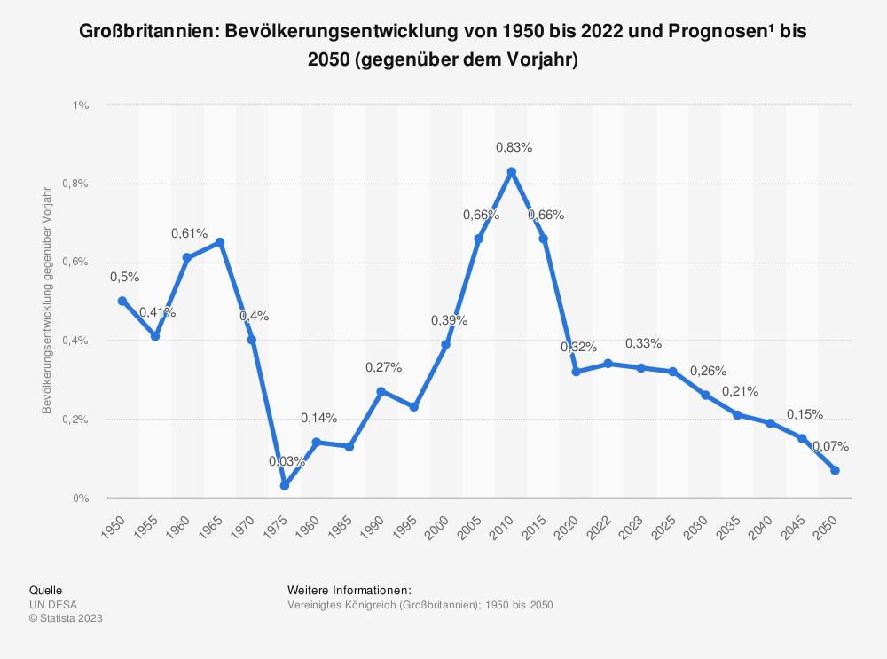 Statistik: Großbritannien: Bevölkerungsentwicklung von 2008 bis 2018 (gegenüber dem Vorjahr) | Statista