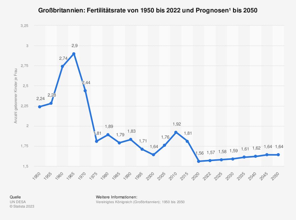 Statistik: Großbritannien: Fertilitätsrate von 2008 bis 2018 | Statista
