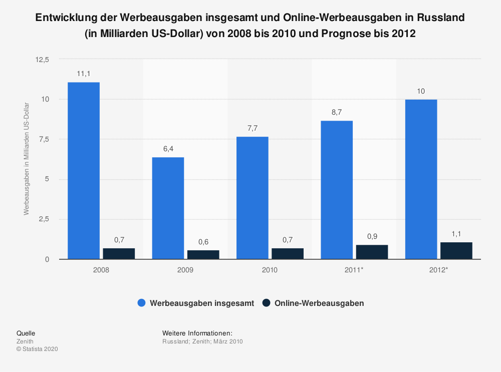 Statistik: Entwicklung der Werbeausgaben insgesamt und Online-Werbeausgaben in Russland (in Milliarden US-Dollar) von 2008 bis 2010 und Prognose bis 2012 | Statista