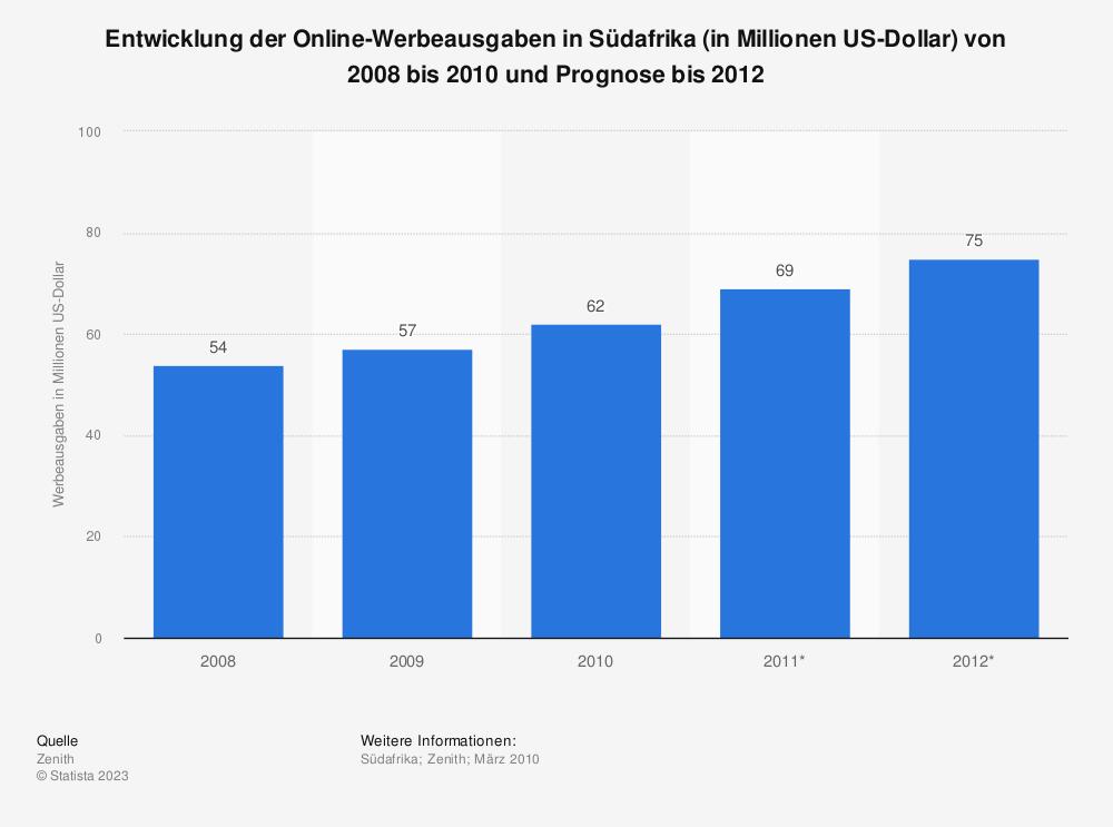 Statistik: Entwicklung der Online-Werbeausgaben in Südafrika (in Millionen US-Dollar) von 2008 bis 2010 und Prognose bis 2012 | Statista