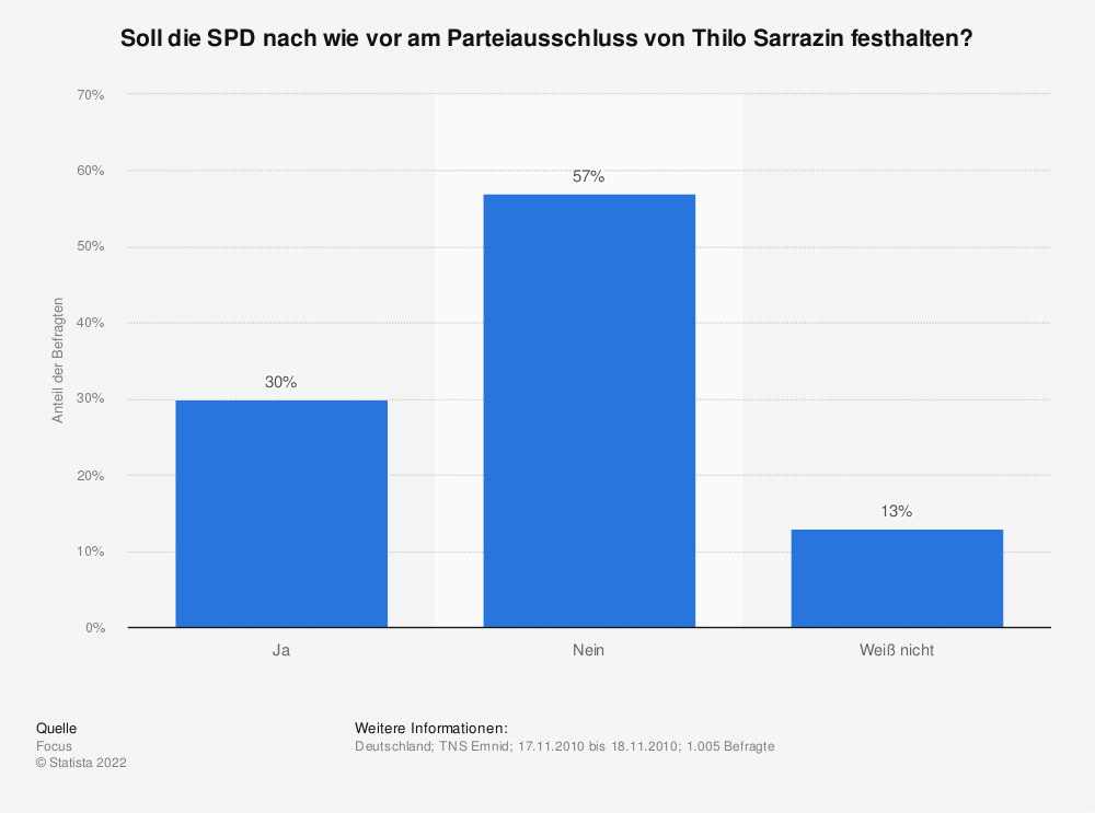 Statistik: Soll die SPD nach wie vor am Parteiausschluss von Thilo Sarrazin festhalten? | Statista