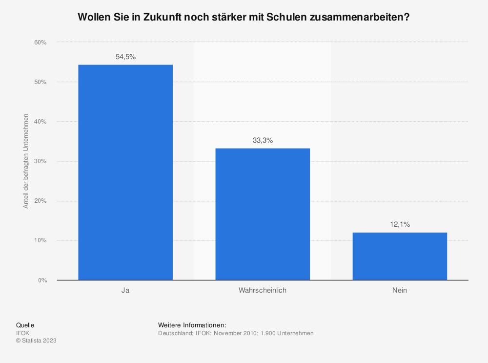 Statistik: Wollen Sie in Zukunft noch stärker mit Schulen zusammenarbeiten? | Statista