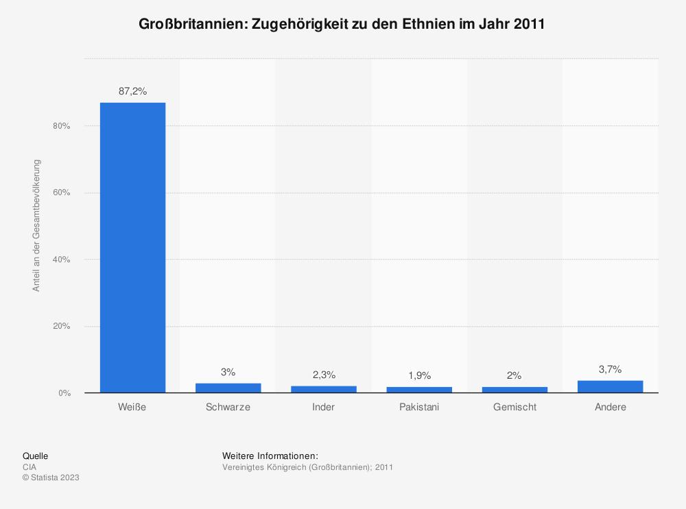 Statistik: Großbritannien: Zugehörigkeit zu den Ethnien im Jahr 2011 | Statista