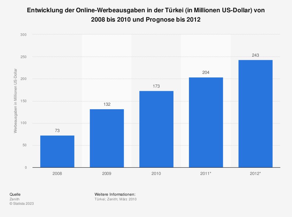 Statistik: Entwicklung der Online-Werbeausgaben in der Türkei (in Millionen US-Dollar) von 2008 bis 2010 und Prognose bis 2012 | Statista