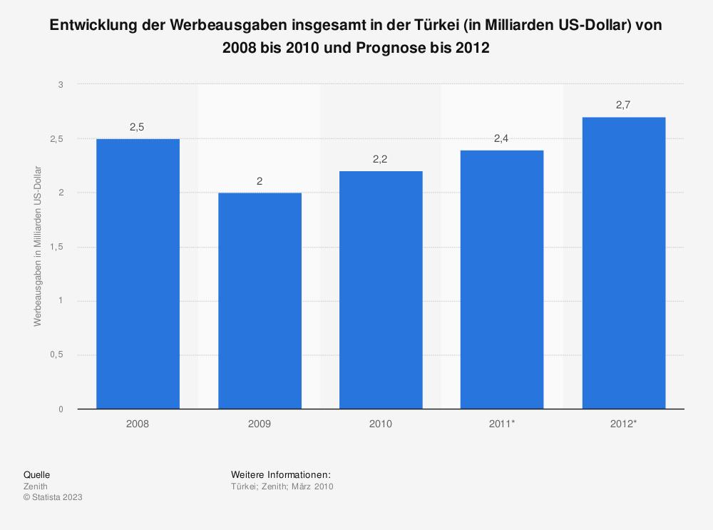 Statistik: Entwicklung der Werbeausgaben insgesamt in der Türkei (in Milliarden US-Dollar) von 2008 bis 2010 und Prognose bis 2012 | Statista