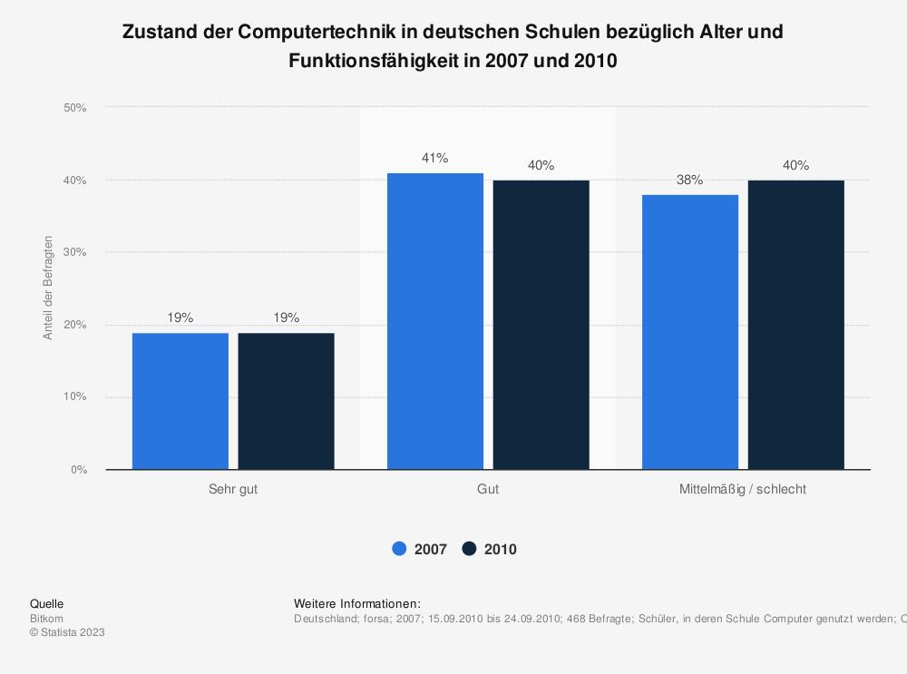 Statistik: Zustand der Computertechnik in deutschen Schulen bezüglich Alter und Funktionsfähigkeit in 2007 und 2010 | Statista