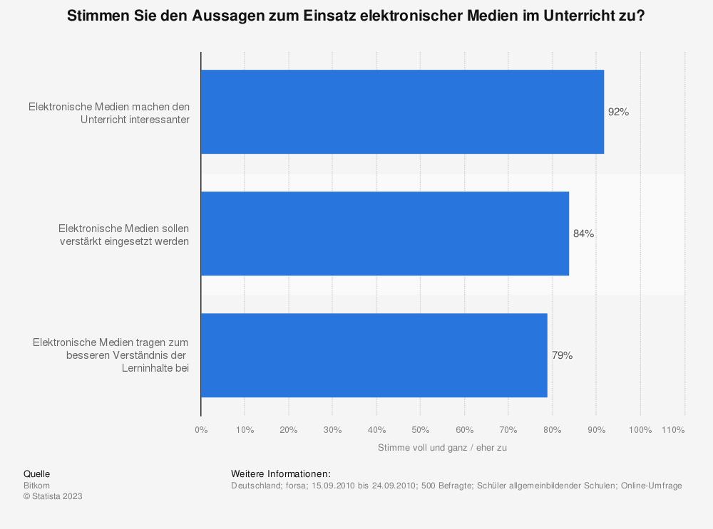 Statistik: Stimmen Sie den Aussagen zum Einsatz elektronischer Medien im Unterricht zu? | Statista
