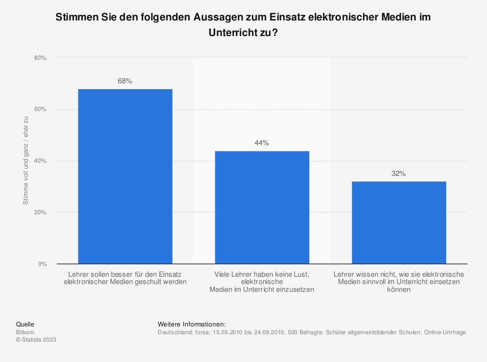 Statistik: Stimmen Sie den folgenden Aussagen zum Einsatz elektronischer Medien im Unterricht zu? | Statista
