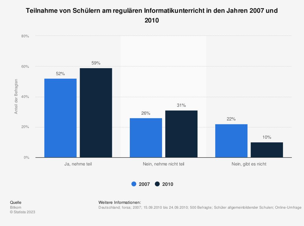 Statistik: Teilnahme von Schülern am regulären Informatikunterricht in den Jahren 2007 und 2010 | Statista