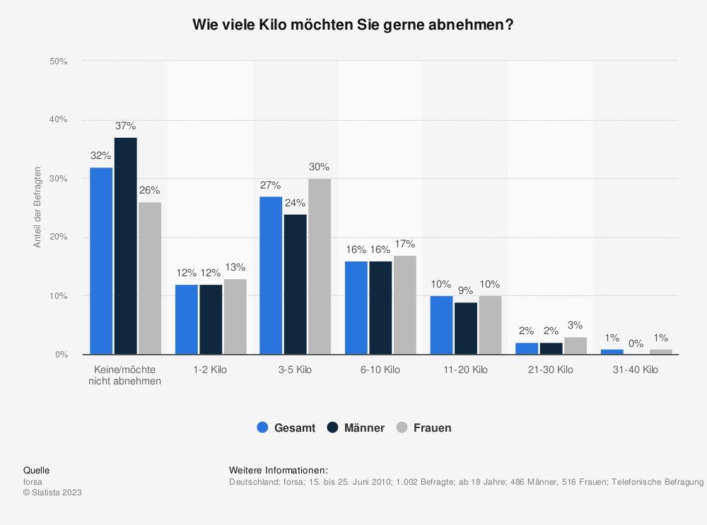 Statistik: Wie viele Kilo möchten Sie gerne abnehmen? | Statista