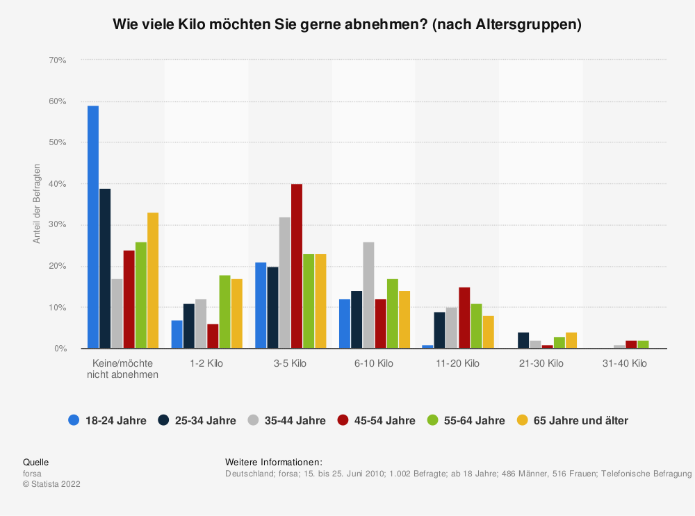Statistik: Wie viele Kilo möchten Sie gerne abnehmen? (nach Altersgruppen) | Statista