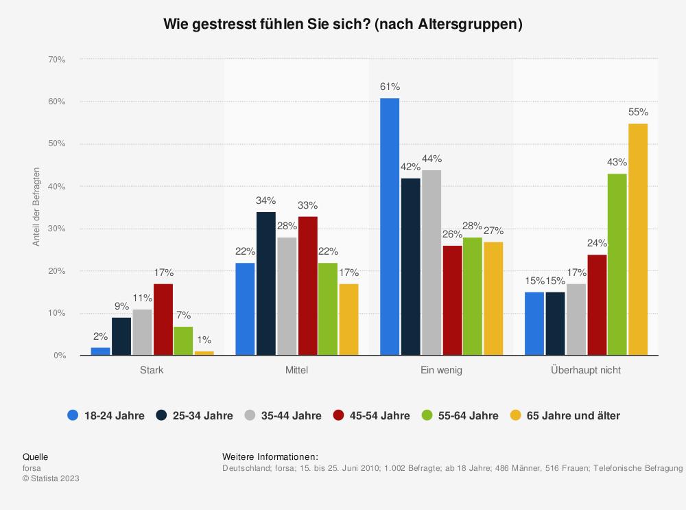 Statistik: Wie gestresst fühlen Sie sich? (nach Altersgruppen) | Statista