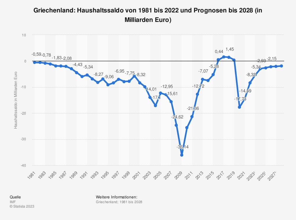 Statistik: Griechenland: Haushaltssaldo von 1980 bis 2019 und Prognosen bis 2026 (in Milliarden Euro) | Statista