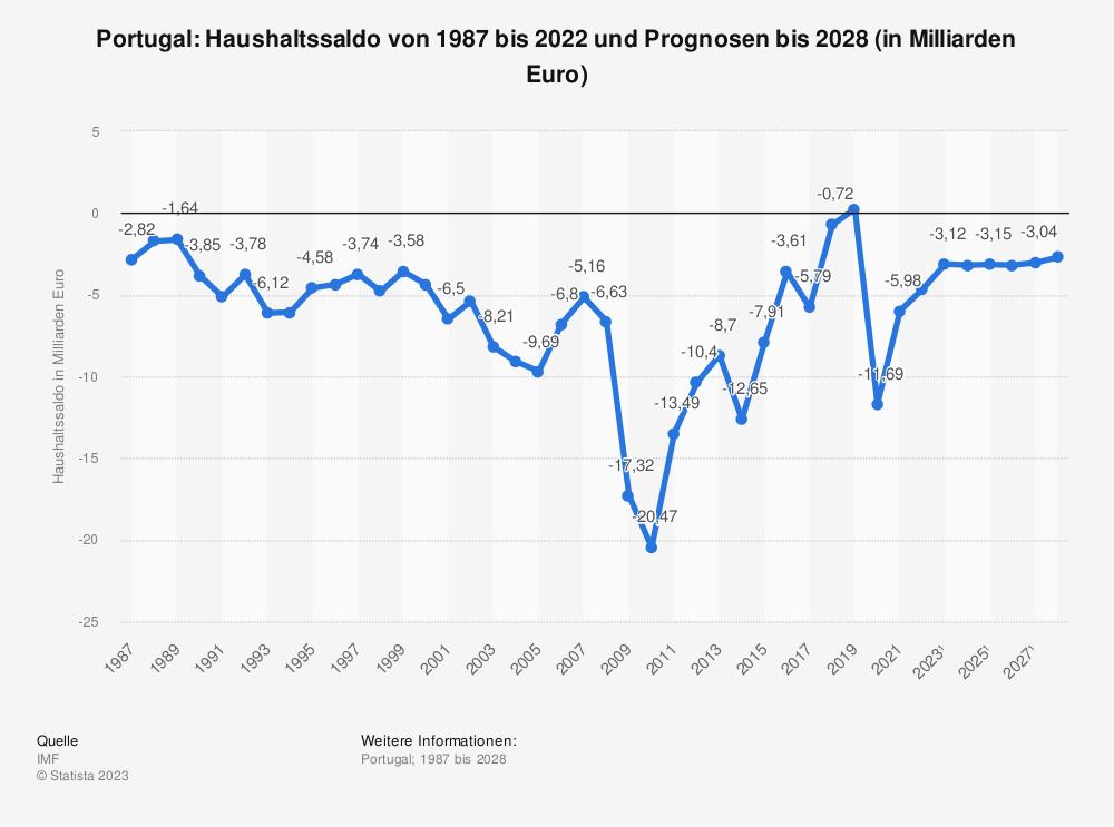 Statistik: Portugal: Haushaltssaldo von 2008 bis 2018 (in Milliarden Euro) | Statista