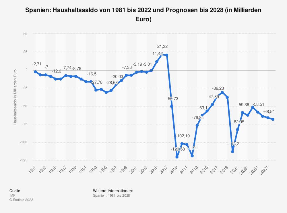 Statistik: Spanien: Haushaltssaldo von 2008 bis 2018 (in Milliarden Euro) | Statista