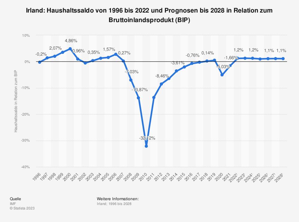 Statistik: Irland: Haushaltssaldo von 1995 bis 2018 und Prognosen bis 2024  in Relation zum Bruttoinlandsprodukt (BIP) | Statista