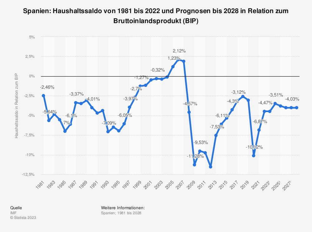 Statistik: Spanien: Haushaltssaldo von 2008 bis 2018 in Relation zum Bruttoinlandsprodukt (BIP) | Statista